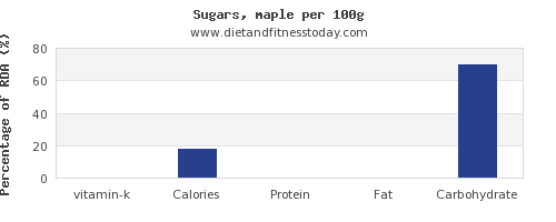 vitamin k and nutrition facts in sugar per 100g