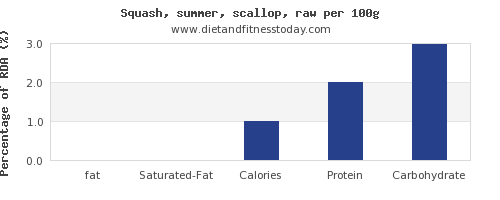 fat and nutrition facts in summer squash per 100g