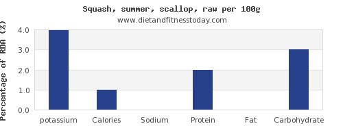 potassium and nutrition facts in summer squash per 100g