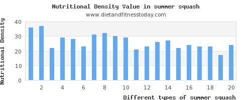 summer squash polyunsaturated fat per 100g