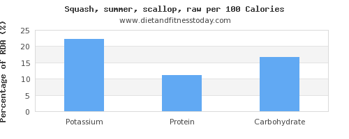 potassium and nutrition facts in summer squash per 100 calories