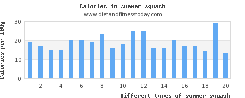 summer squash saturated fat per 100g