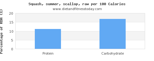 vitamin b12 and nutrition facts in summer squash per 100 calories