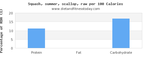 water and nutrition facts in summer squash per 100 calories