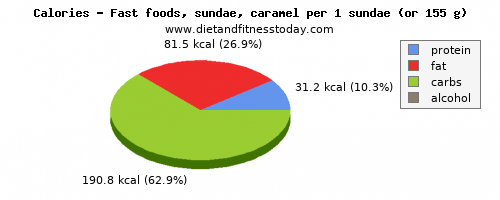 calcium, calories and nutritional content in sundae
