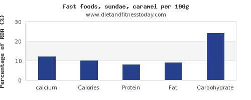 calcium and nutrition facts in sundae per 100g