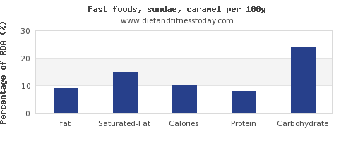 fat and nutrition facts in sundae per 100g