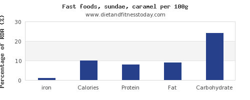iron and nutrition facts in sundae per 100g