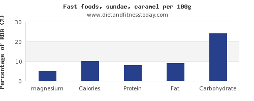 magnesium and nutrition facts in sundae per 100g