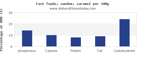 phosphorus and nutrition facts in sundae per 100g