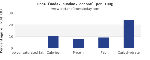 polyunsaturated fat and nutrition facts in sundae per 100g