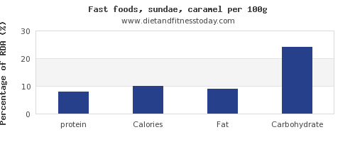protein and nutrition facts in sundae per 100g