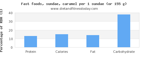 protein and nutritional content in sundae