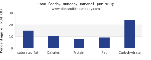 saturated fat and nutrition facts in sundae per 100g