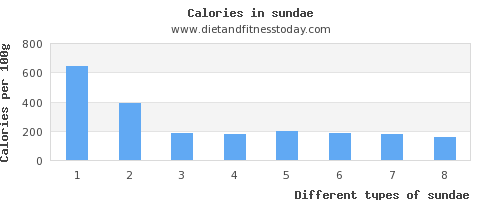sundae saturated fat per 100g