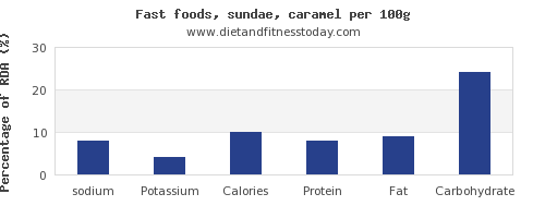 sodium and nutrition facts in sundae per 100g