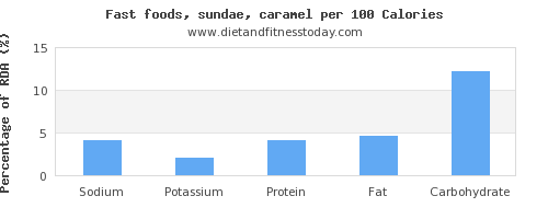 sodium and nutrition facts in sundae per 100 calories