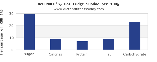 sugar and nutrition facts in sundae per 100g