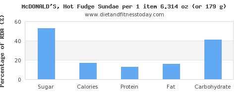 sugar and nutritional content in sundae