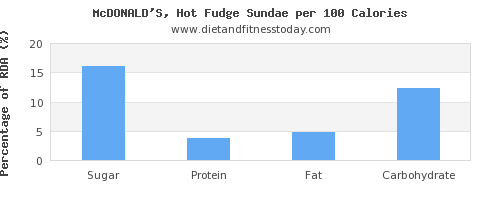 sugar and nutrition facts in sundae per 100 calories