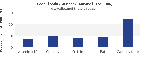 vitamin b12 and nutrition facts in sundae per 100g
