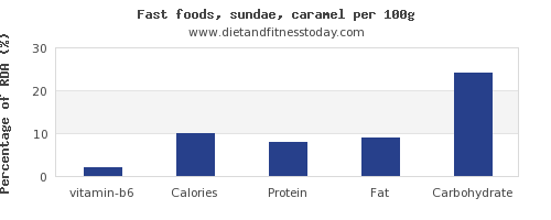 vitamin b6 and nutrition facts in sundae per 100g