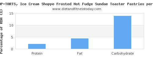 vitamin d and nutrition facts in sundae per 100 calories