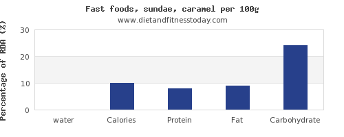 water and nutrition facts in sundae per 100g