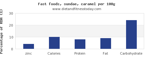 zinc and nutrition facts in sundae per 100g