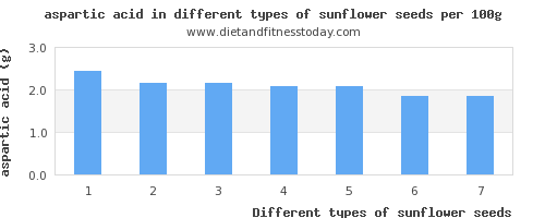 sunflower seeds aspartic acid per 100g
