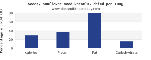 calories and nutrition facts in sunflower seeds per 100g