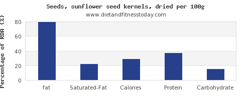 fat and nutrition facts in sunflower seeds per 100g