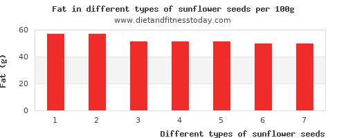 sunflower seeds fat per 100g
