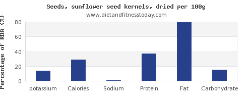 potassium and nutrition facts in sunflower seeds per 100g