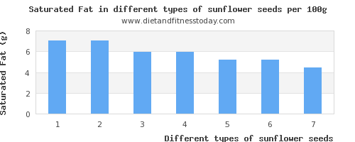 sunflower seeds saturated fat per 100g