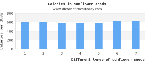 sunflower seeds calcium per 100g