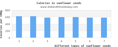 sunflower seeds iron per 100g