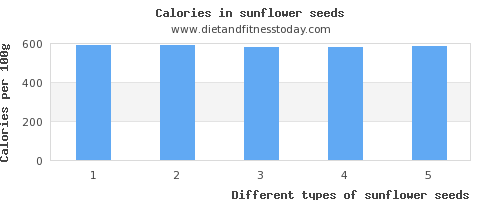 sunflower seeds sugar per 100g