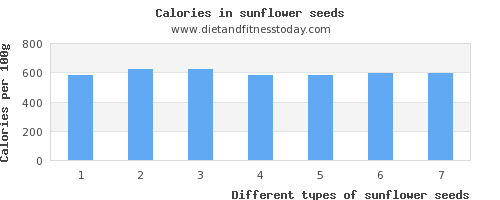 sunflower seeds vitamin b6 per 100g