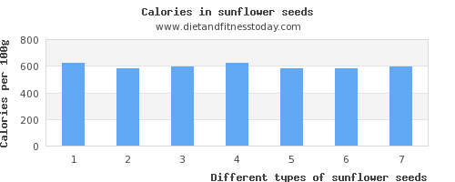 sunflower seeds vitamin d per 100g