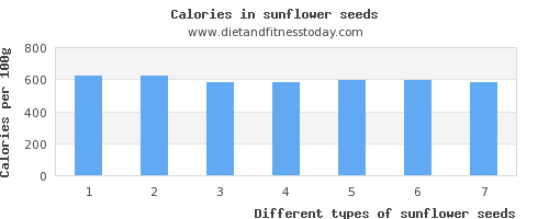sunflower seeds zinc per 100g