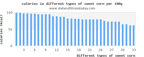 sweet corn calories per 100g