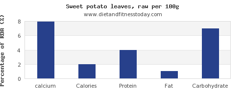 calcium and nutrition facts in sweet potato per 100g