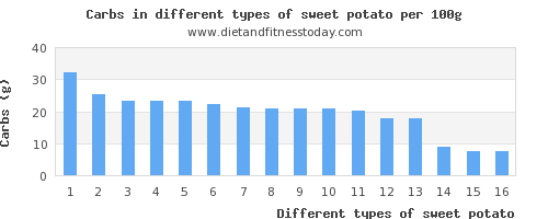 sweet potato nutritional value per 100g