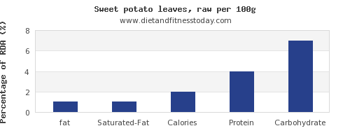fat and nutrition facts in sweet potato per 100g