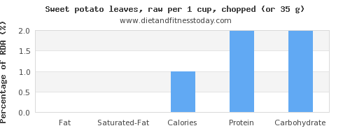 fat and nutritional content in sweet potato