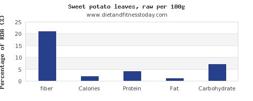 fiber and nutrition facts in sweet potato per 100g