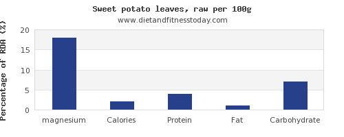 magnesium and nutrition facts in sweet potato per 100g
