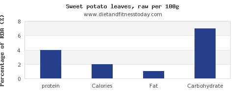 protein and nutrition facts in sweet potato per 100g