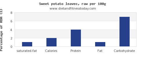 saturated fat and nutrition facts in sweet potato per 100g